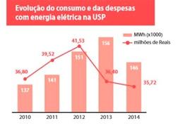 evolução do consumo de energia